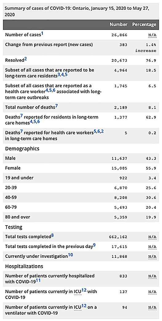 Ontario Records Fewest New Cases Of Covid 19 In More Than: Ontario Ministry Of Health Confirms 344 New Cases Of COVID-19