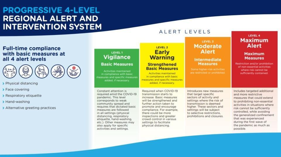 Three Quebec Regions Moving Into Red Zone The Highest Covid 19 Alert Level Starting October 1st