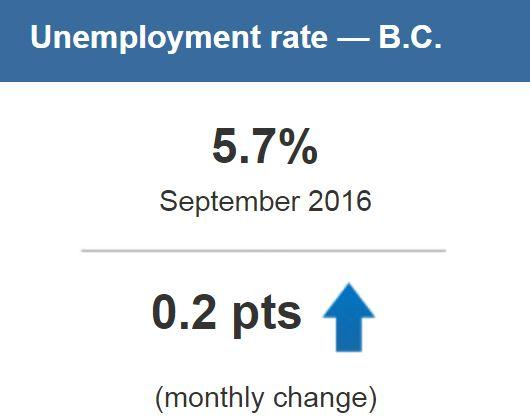 Statistics Canada Unemployment Rate BC September 2016