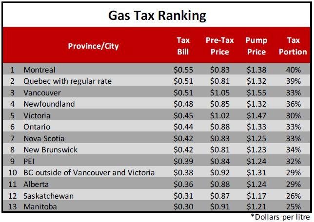 How Much Is Tax In Bc >> Montrealers Pay Highest Gas Tax In Canada But You Knew That